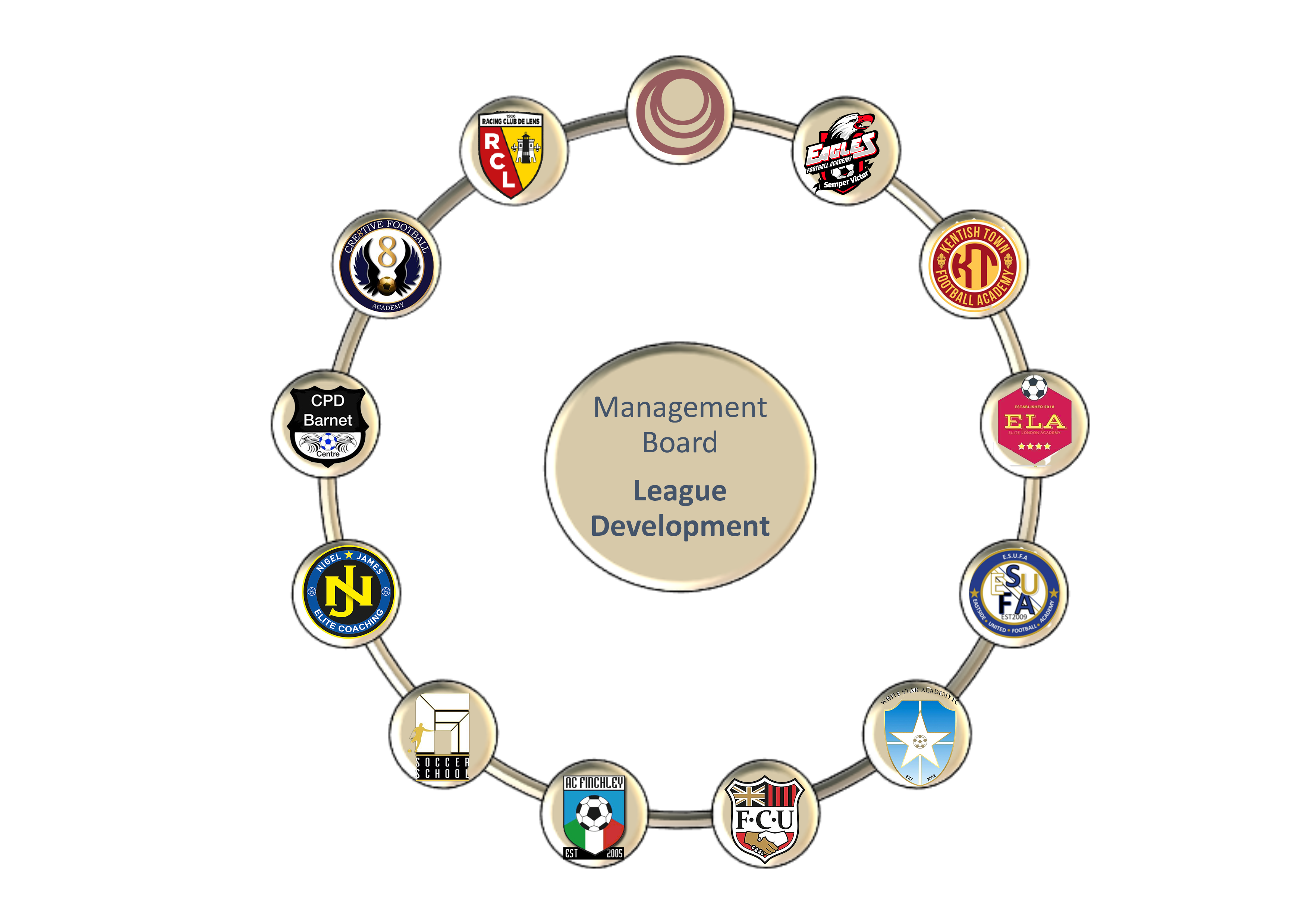 League development is supported by the most influential Clubs